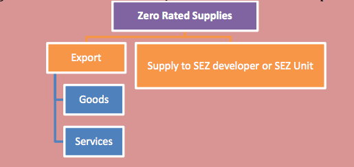 Zero Rated Supplies