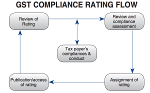 GST Compliance Ratings