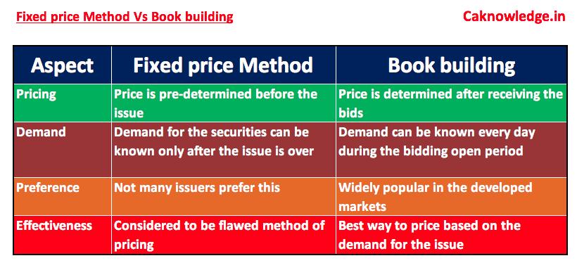 Fixed price method