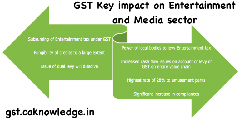 GST Key impact on Entertainment and Media sector