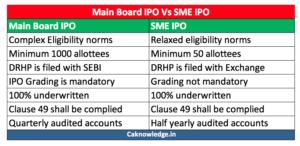 Main board IPO and SME IPO