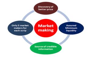 Market making