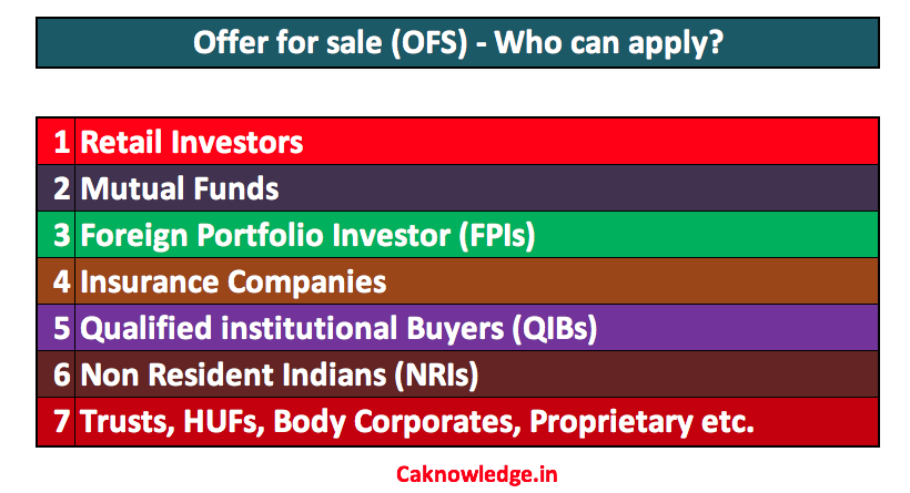 Offer for sale