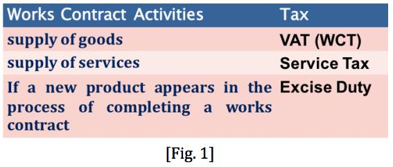 Practical Implications of Works Contract IMG 1