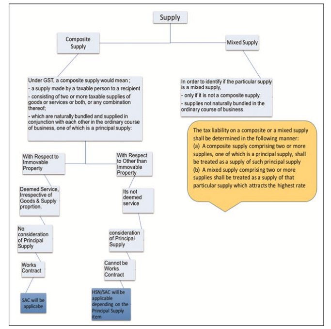 Practical Implications of Works Contract img 2