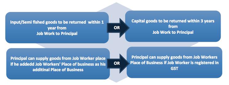 Key highlights of Job work under GST