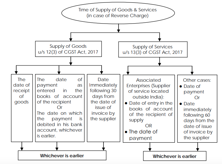 Time of Supply of Goods & Services