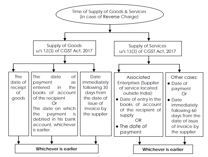 Time of supply in case of reverse charge
