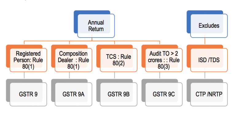 Introduction to GST Annual Returns