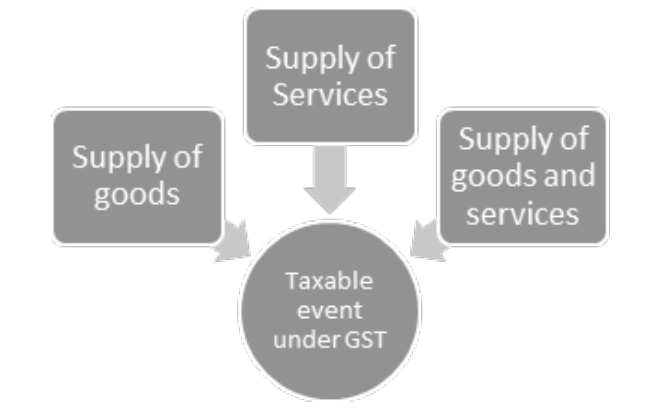 taxable event under GST