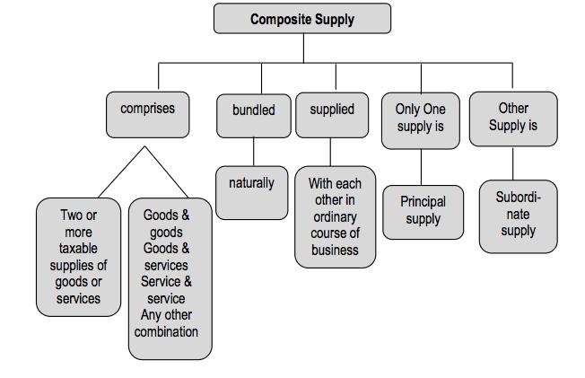 Composite Supply