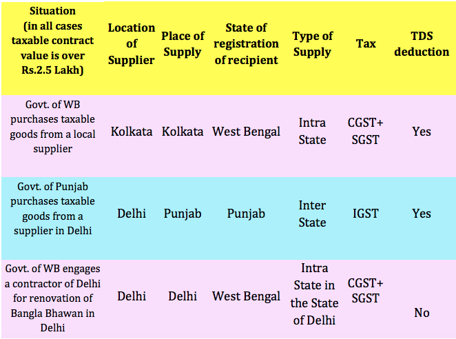 Examples of various situations requiring deduction of TDS under GST