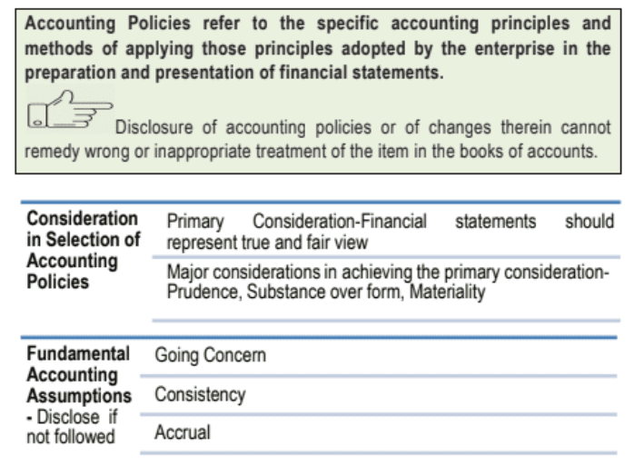 Accounting Standard 1 Disclosure of Accounting Policies