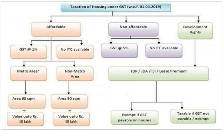 Note on New GST Rate for Real Estate