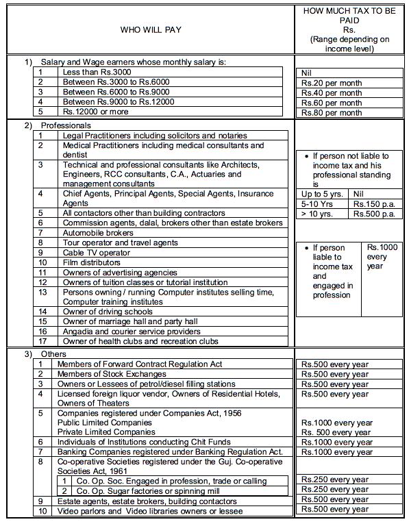 Professional Tax due dates