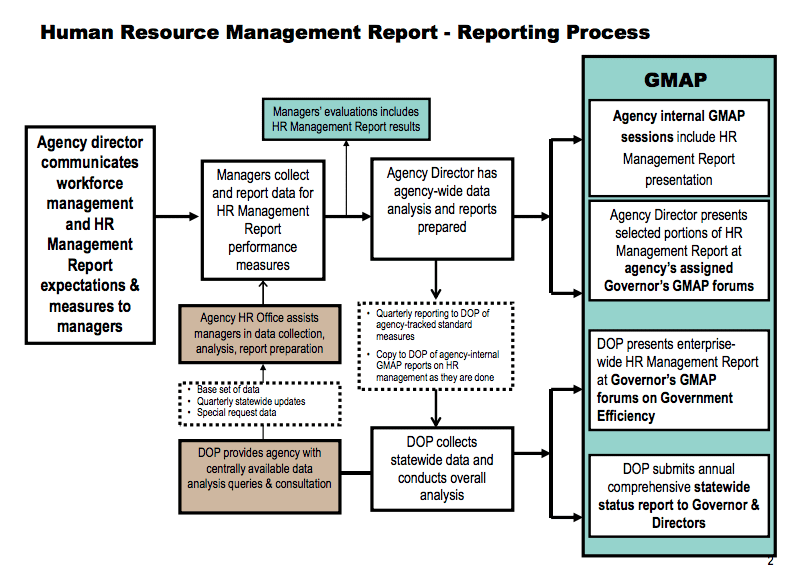 Human Resource Reporting