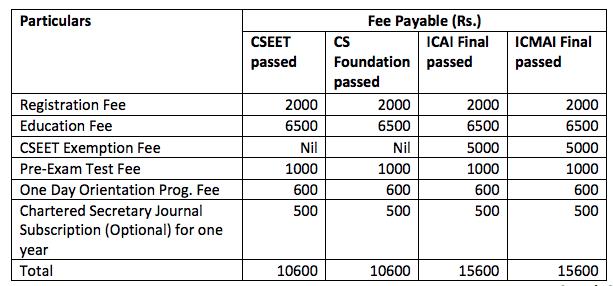 CS Executive Entrance Test Fees Structure