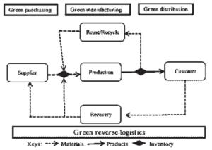 Green Supply Chain