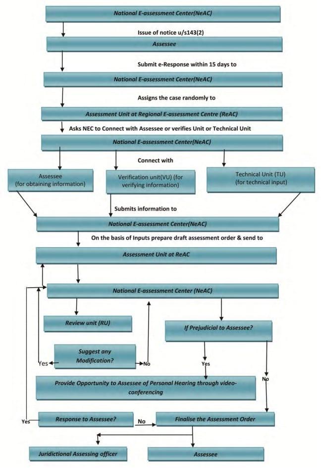 E-Proceedings