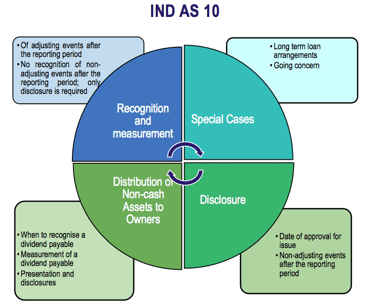 Ind AS 10