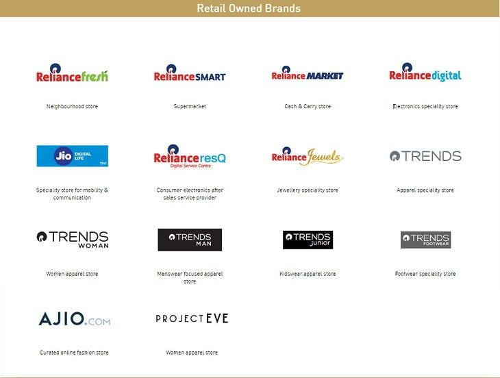 RIL Retail Brands