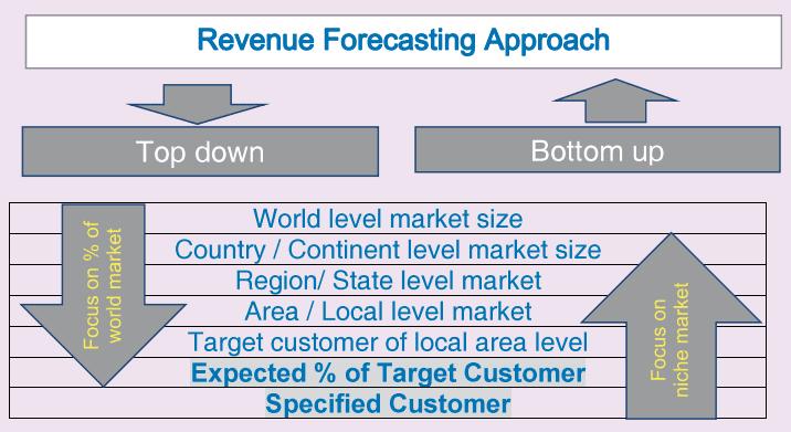 Startups revenue