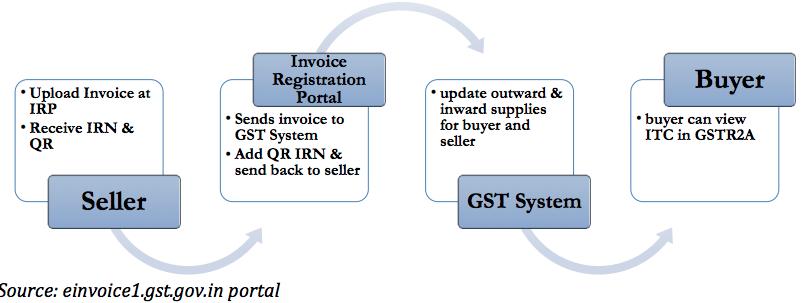 E-invoicing Flow as per GSTN website