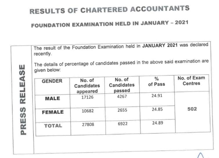CA Foundation Pass Percentage Jan 2021