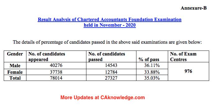 CA Foundation Pass Percentage Nov 2020