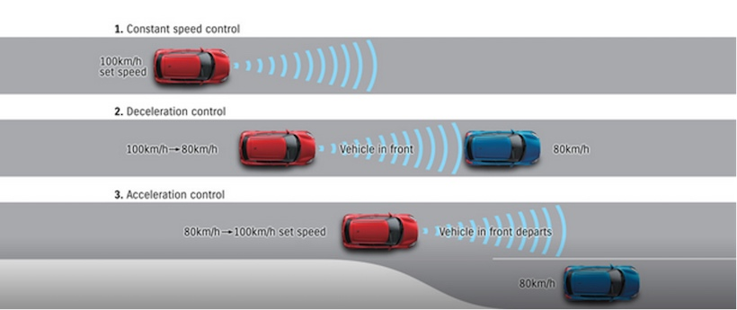 Suzuki Swift Eco Car Safety System