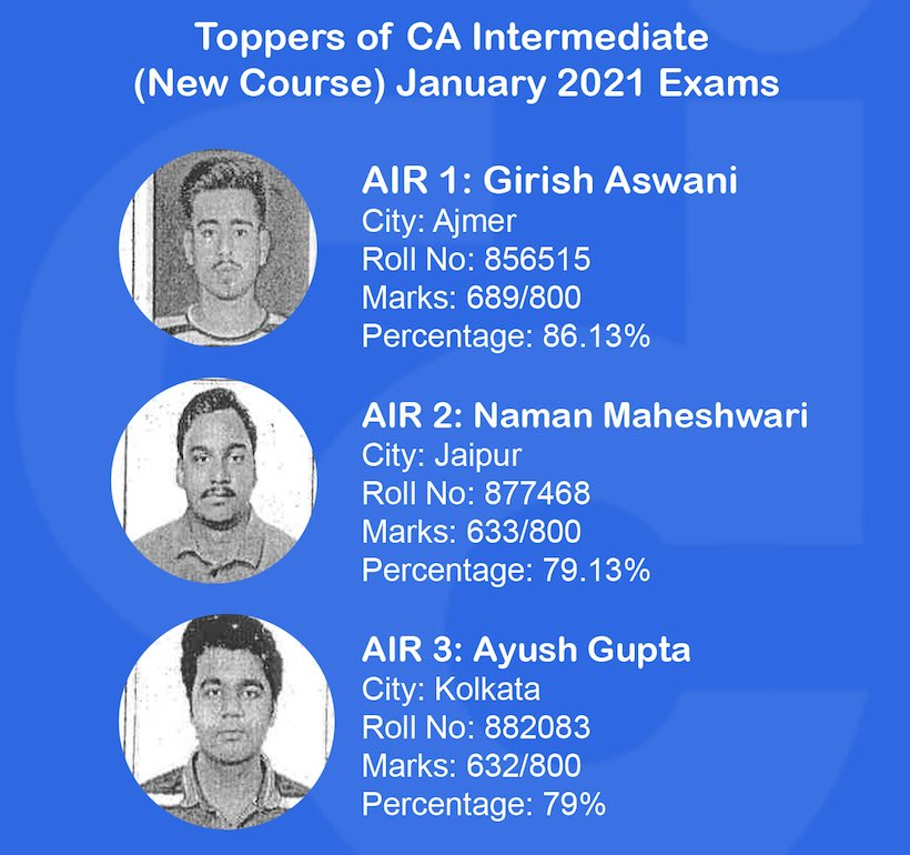 CA Inter Toppers List Jan 2021