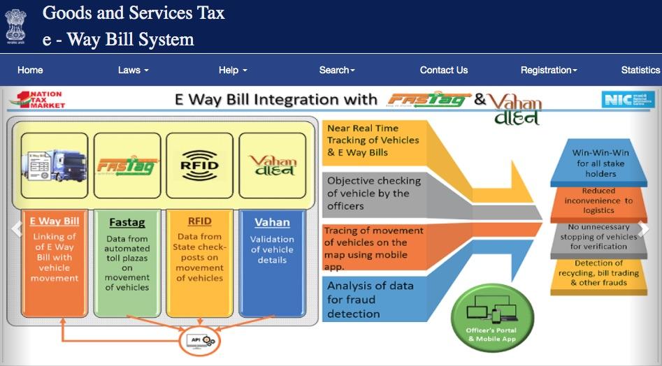 Basics of E-Way Bill