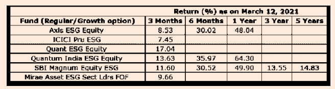 List of ESG Investment in Mutual Funds in India