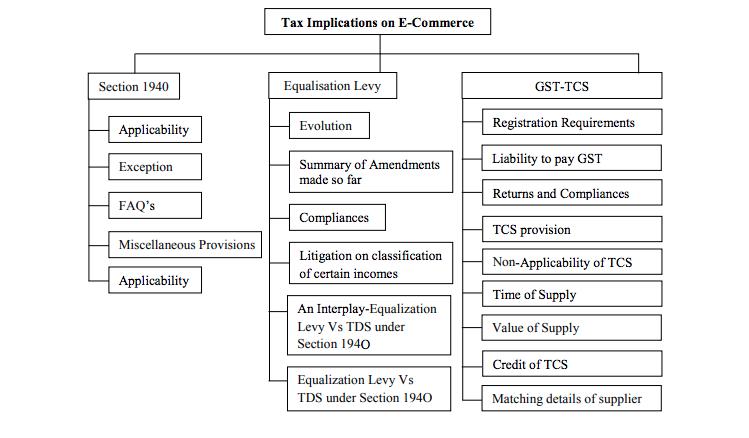 Tax Implications on E-Commerce