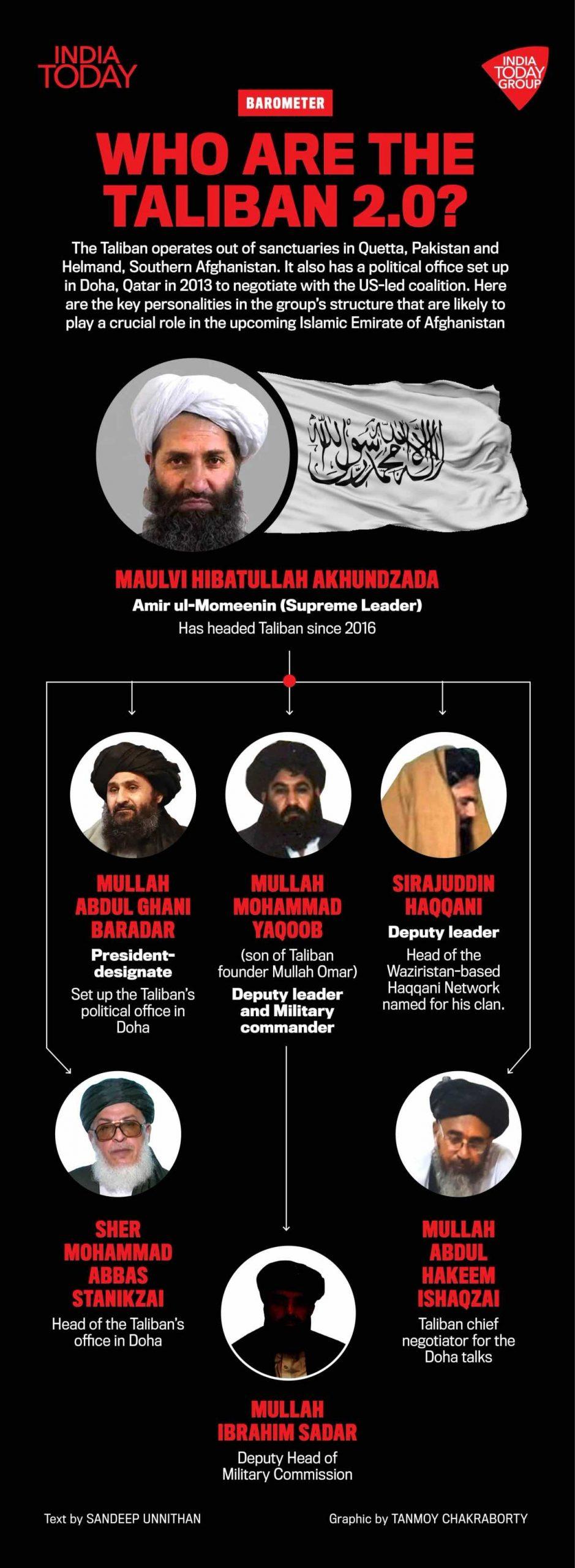 Barometer Taliban new