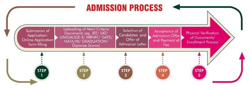 Manav-rachna-university-admission-2022