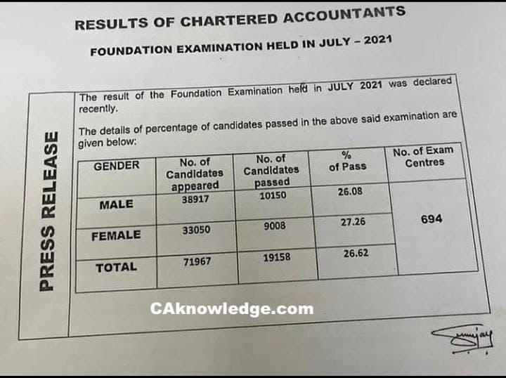 CA Foundation Pass Percentage